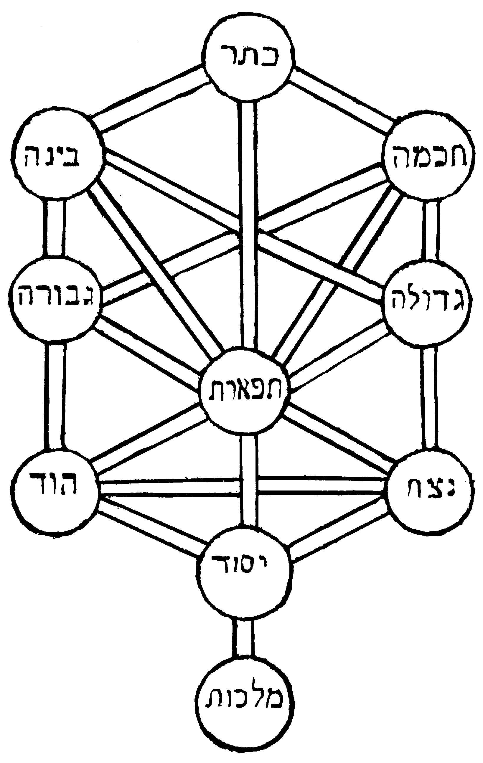 Sefirot as a tree (from Pardes Rimmonim)